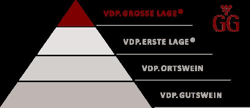 VDP Pyramide Große Lage